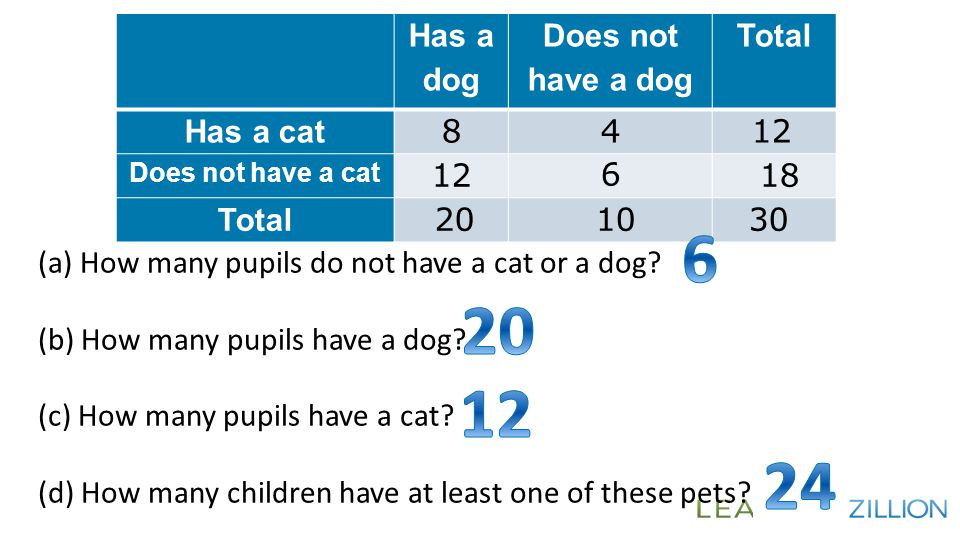 Has a dog Does not have a dog Total Has a cat 84 12 Does not have a cat 12 6 18 Total 20 1030 (a) How many pupils do not have a cat or a dog? (b) How