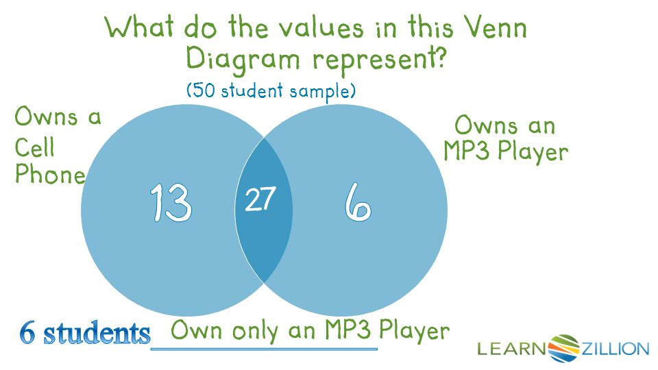 (50 student sample) Owns a Cell Phone Owns an MP3 Player 27 What do the values in this Venn Diagram represent.