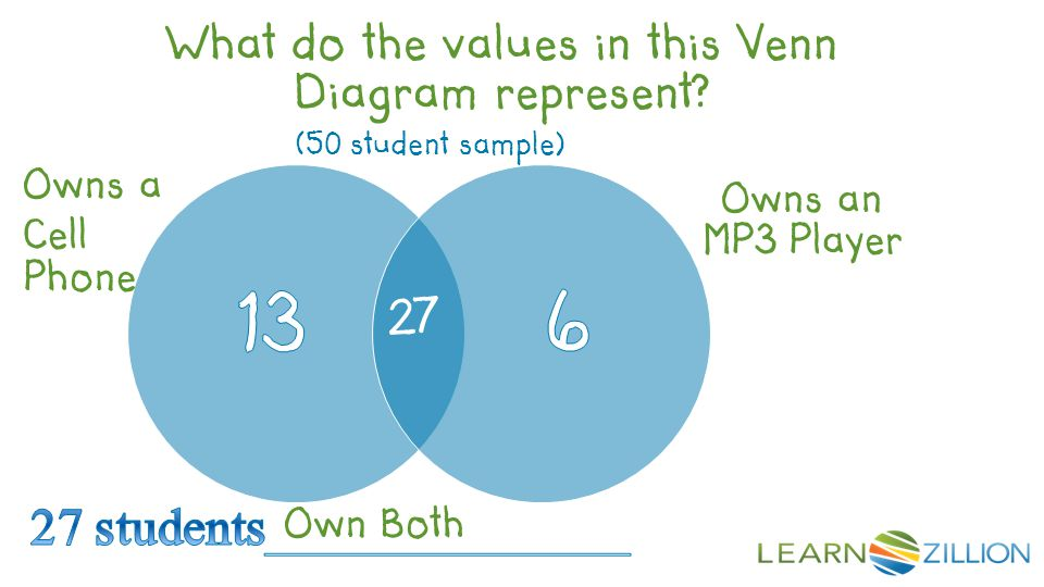 (50 student sample) Owns a Cell Phone Owns an MP3 Player 27 What do the values in this Venn Diagram represent? Own Both