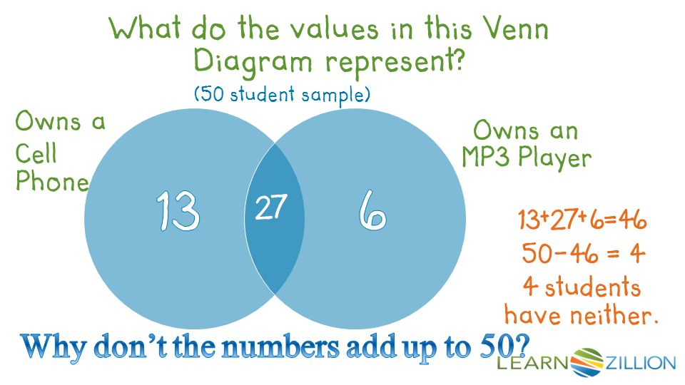 (50 student sample) Owns a Cell Phone Owns an MP3 Player 27 13+27+6=46 What do the values in this Venn Diagram represent? 50-46 = 4 4 students have ne