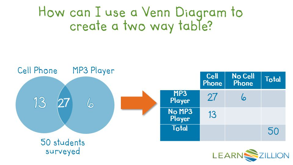 Cell Phone No Cell Phone Total MP3 Player 276 No MP3 Player 13 Total 50 27 Cell PhoneMP3 Player 50 students surveyed How can I use a Venn Diagram to c