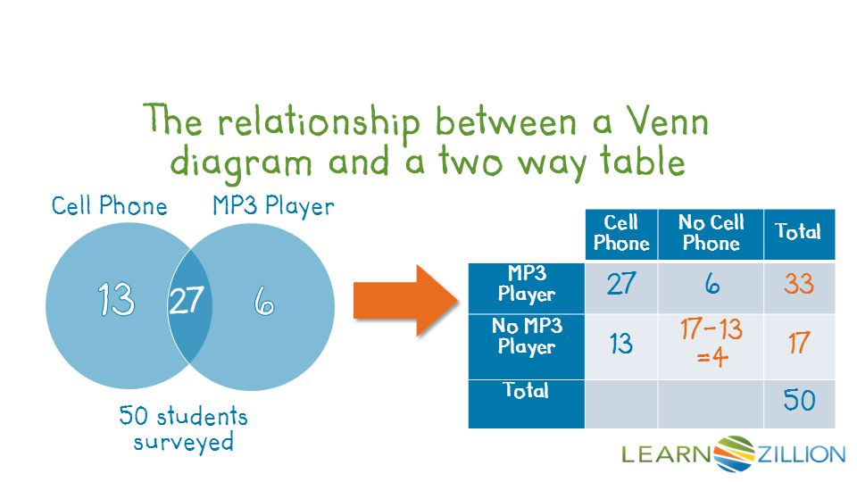 The relationship between a Venn diagram and a two way table Cell Phone No Cell Phone Total MP3 Player 27633 No MP3 Player 13 17-13 =4 17 Total 50 27 C