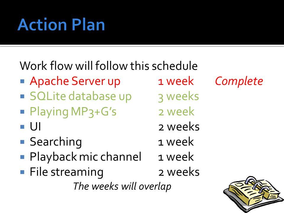 Work flow will follow this schedule  Apache Server up1 week Complete  SQLite database up3 weeks  Playing MP3+G's2 week  UI2 weeks  Searching1 week  Playback mic channel1 week  File streaming2 weeks The weeks will overlap
