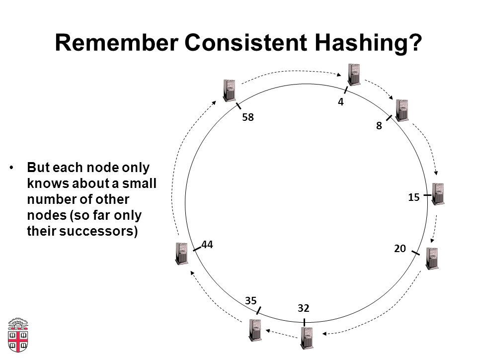 Remember Consistent Hashing.