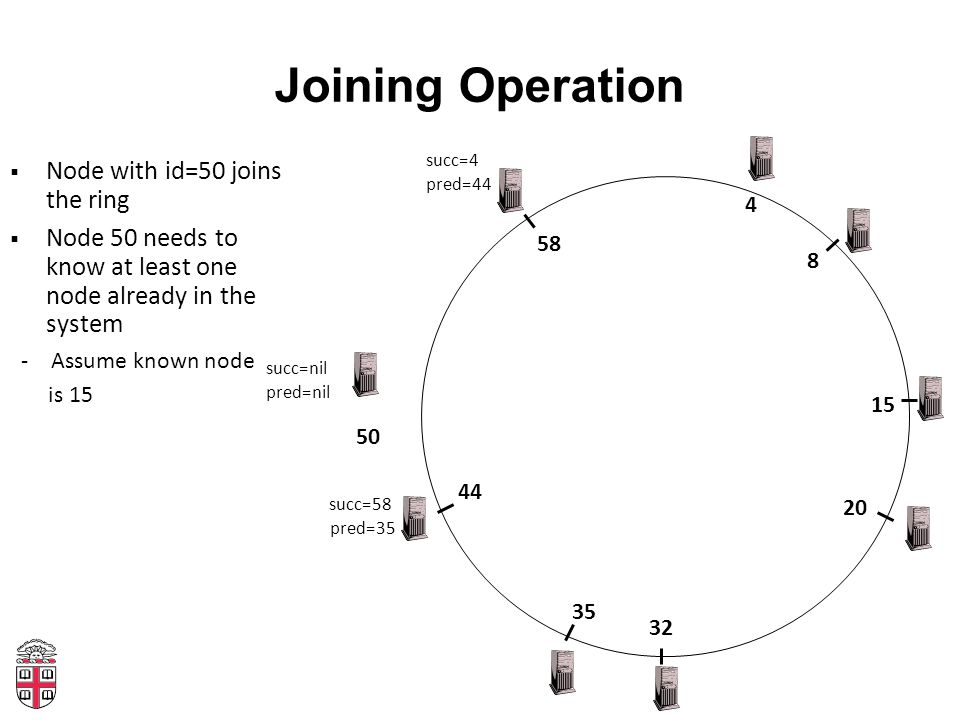 Joining Operation 4 20 32 35 8 15 44 58 50  Node with id=50 joins the ring  Node 50 needs to know at least one node already in the system -Assume known node is 15 succ=4 pred=44 succ=nil pred=nil succ=58 pred=35