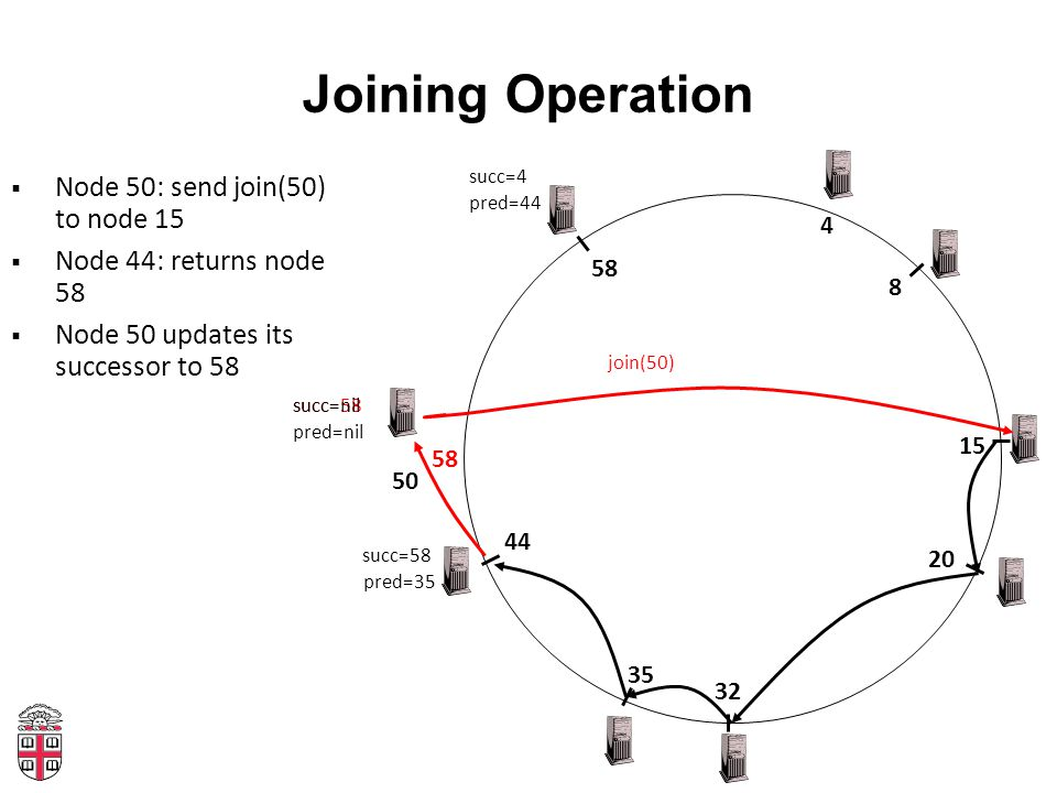 Joining Operation 4 20 32 35 8 15 44 58 50  Node 50: send join(50) to node 15  Node 44: returns node 58  Node 50 updates its successor to 58 join(5