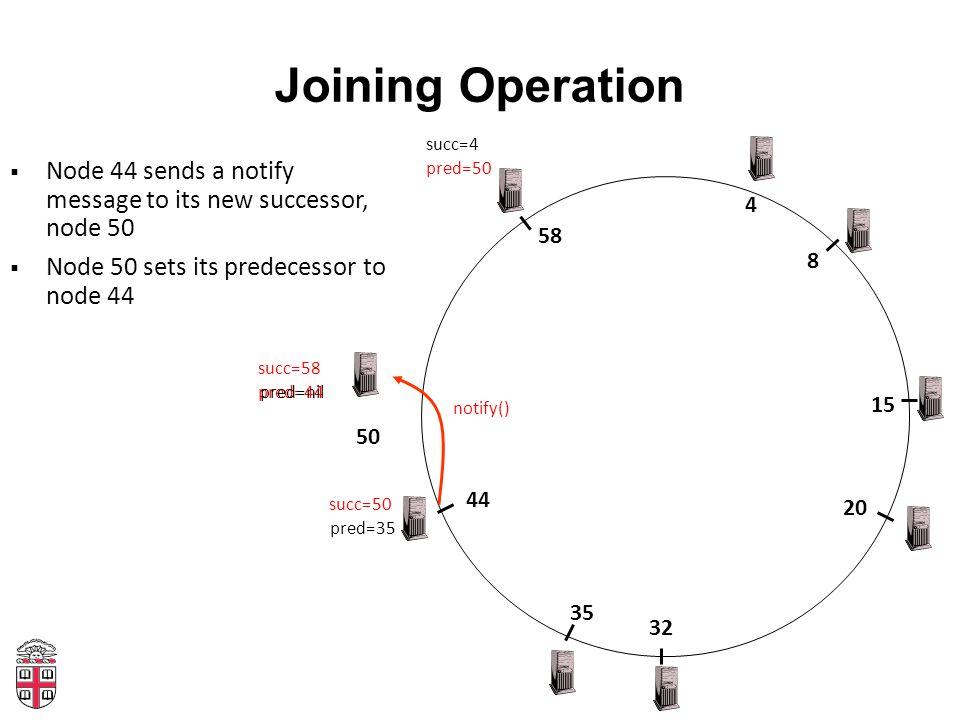 Joining Operation 4 20 32 35 8 15 44 58 50  Node 44 sends a notify message to its new successor, node 50  Node 50 sets its predecessor to node 44 su
