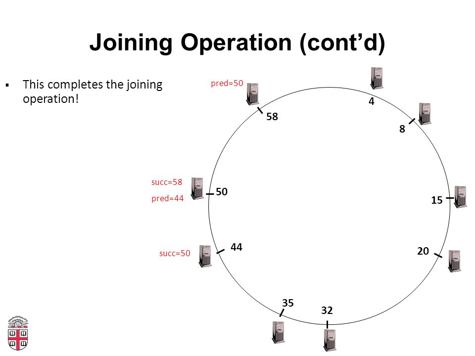 Joining Operation (cont'd) 4 20 32 35 8 15 44 58 50  This completes the joining operation.