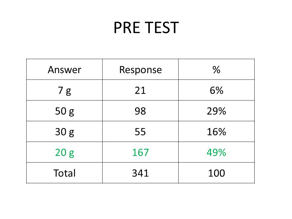 PRE TEST AnswerResponse% 7 g216% 50 g9829% 30 g5516% 20 g16749% Total341100