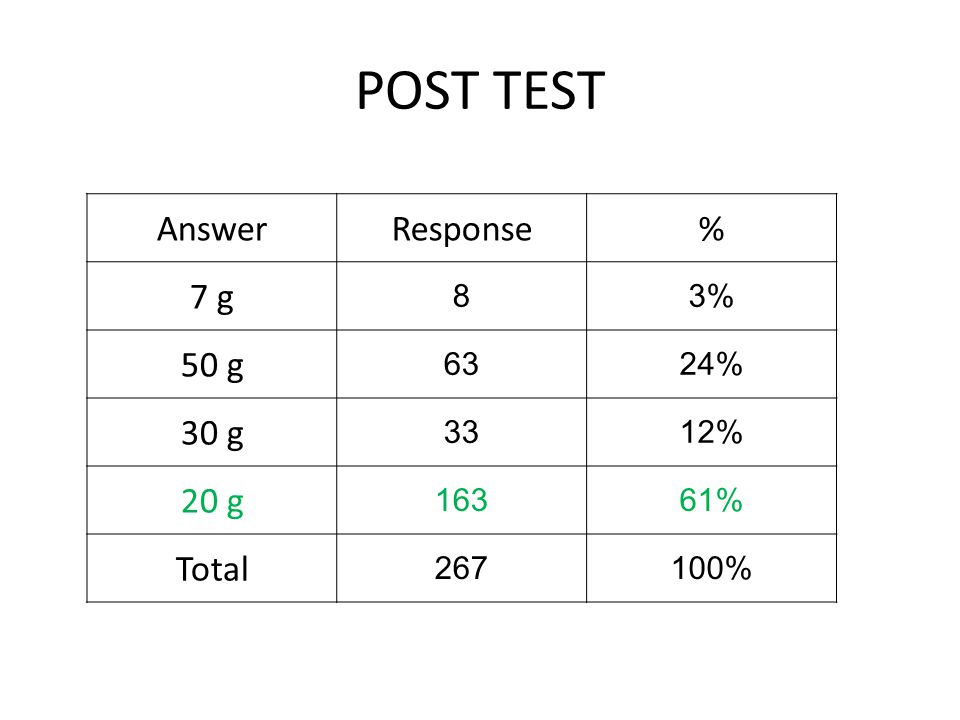 POST TEST AnswerResponse% 7 g 83% 50 g 6324% 30 g 3312% 20 g 16361% Total 267100%