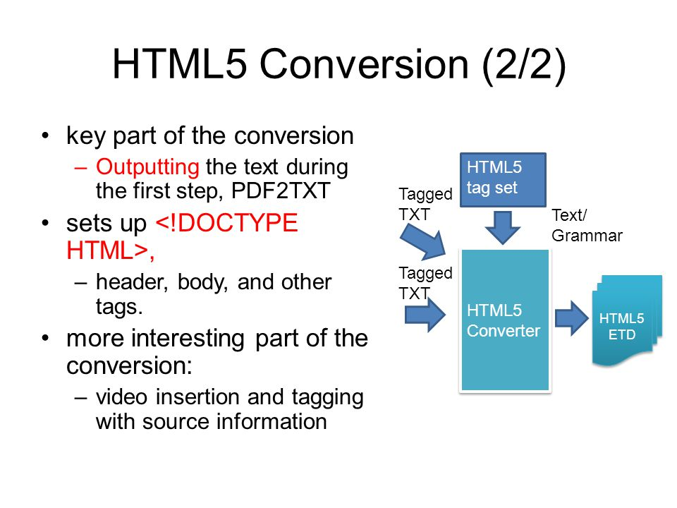 HTML5 Conversion (2/2) key part of the conversion –Outputting the text during the first step, PDF2TXT sets up, –header, body, and other tags.
