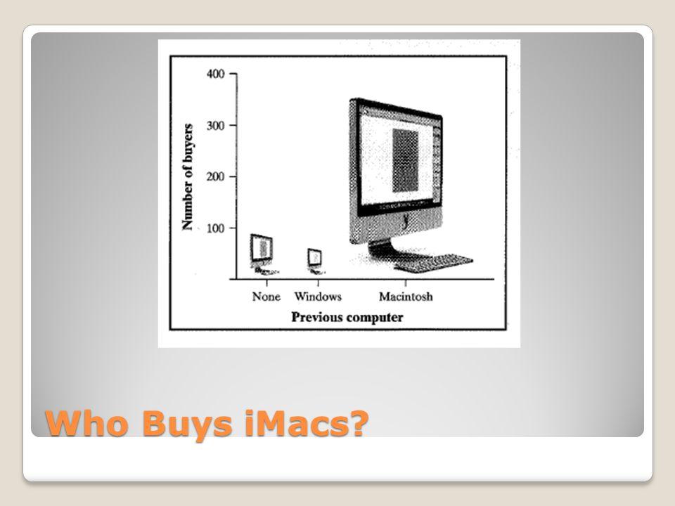 Who Buys iMacs