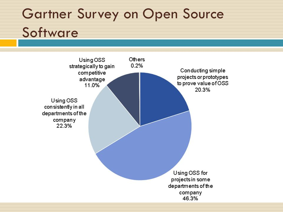 Gartner Survey on Open Source Software