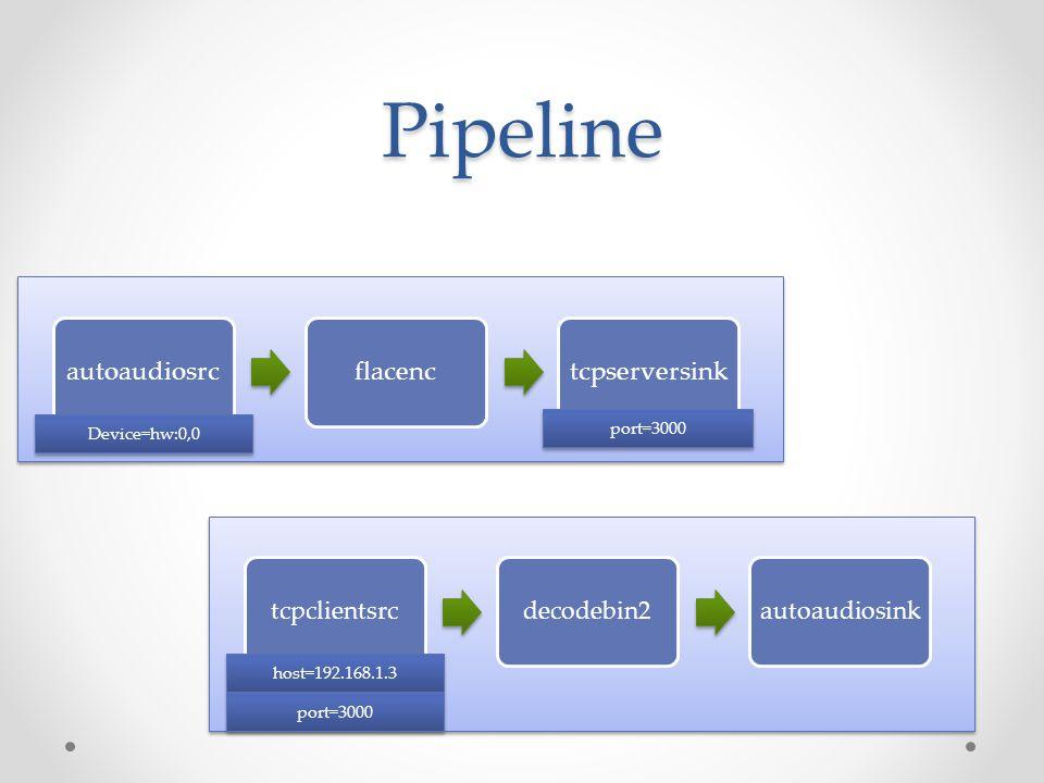Pipeline autoaudiosrcflacenctcpserversink Device=hw:0,0 port=3000 tcpclientsrcdecodebin2autoaudiosink host=192.168.1.3 port=3000