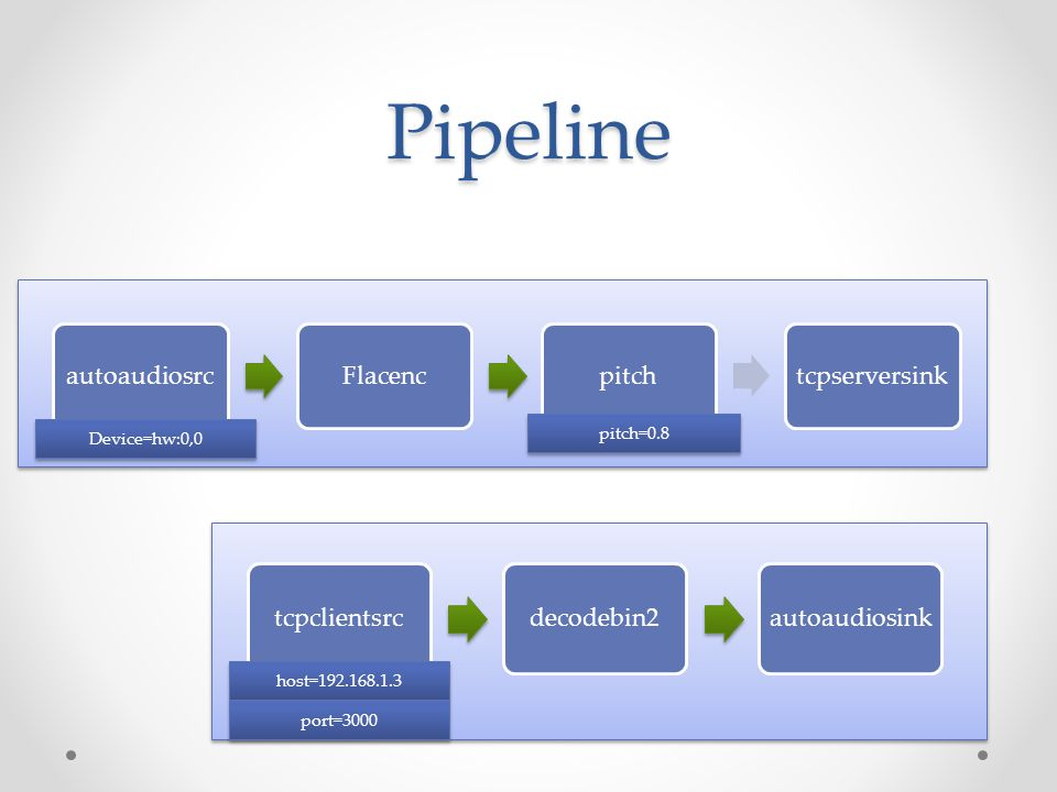 Pipeline autoaudiosrcFlacencpitchtcpserversink Device=hw:0,0 pitch=0.8 tcpclientsrcdecodebin2autoaudiosink host=192.168.1.3 port=3000