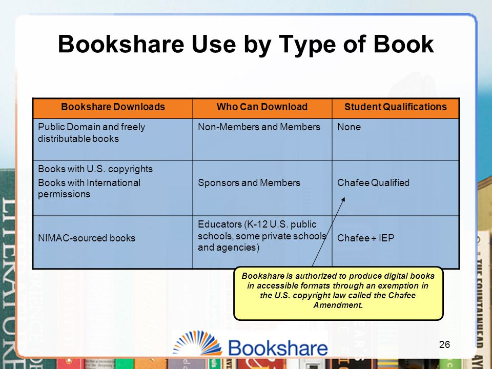 26 Bookshare Use by Type of Book Bookshare DownloadsWho Can DownloadStudent Qualifications Public Domain and freely distributable books Non-Members and MembersNone Books with U.S.