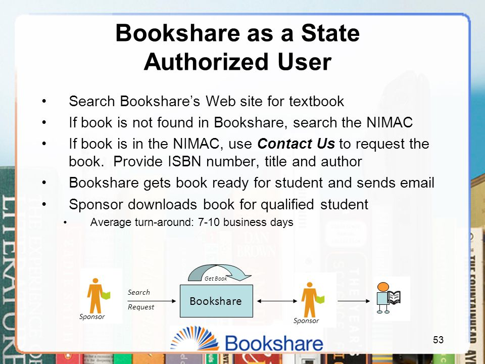 53 Bookshare as a State Authorized User Search Bookshare's Web site for textbook If book is not found in Bookshare, search the NIMAC If book is in the NIMAC, use Contact Us to request the book.