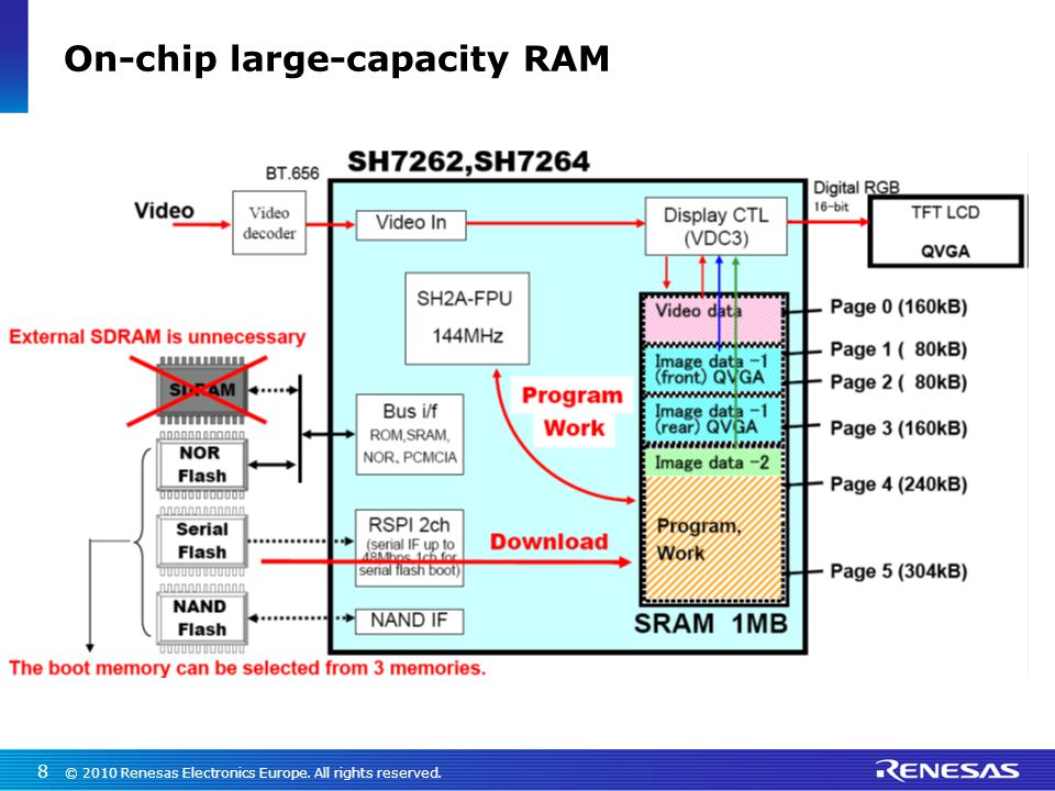 © 2010 Renesas Electronics Europe. All rights reserved. 8 On-chip large-capacity RAM