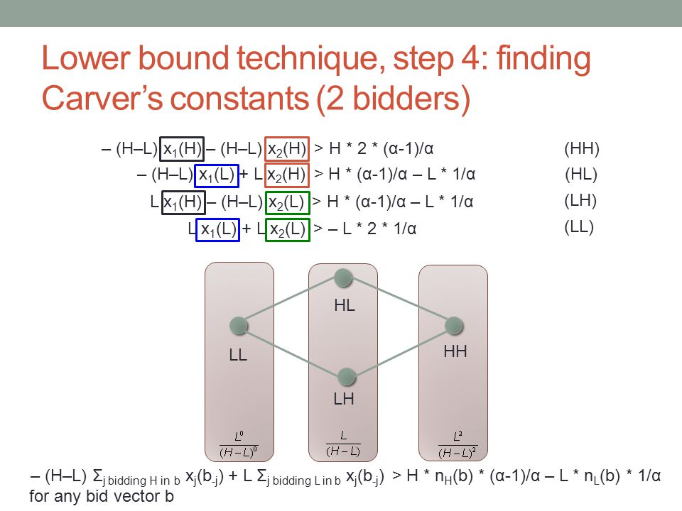Lower bound technique, step 4: finding Carver's constants (2 bidders) – (H–L) Σ j bidding H in b x j (b -j ) + L Σ j bidding L in b x j (b -j ) > H * n H (b) * (α-1)/α – L * n L (b) * 1/α for any bid vector b (LL) L x 1 (L) + L x 2 (L) > – L * 2 * 1/α (LH) L x 1 (H) – (H–L) x 2 (L) > H * (α-1)/α – L * 1/α (HL) – (H–L) x 1 (L) + L x 2 (H) > H * (α-1)/α – L * 1/α (HH)– (H–L) x 1 (H) – (H–L) x 2 (H) > H * 2 * (α-1)/α HH HL LH LL