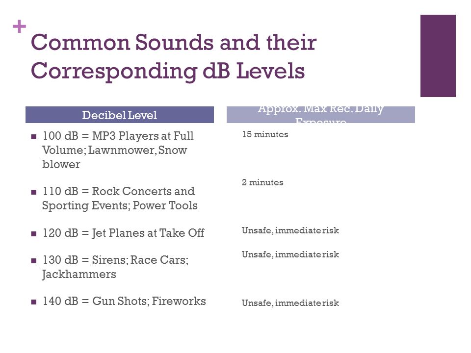 + Common Sounds and their Corresponding dB Levels 100 dB = MP3 Players at Full Volume; Lawnmower, Snow blower 110 dB = Rock Concerts and Sporting Events; Power Tools 120 dB = Jet Planes at Take Off 130 dB = Sirens; Race Cars; Jackhammers 140 dB = Gun Shots; Fireworks 15 minutes 2 minutes Unsafe, immediate risk Decibel Level Approx.