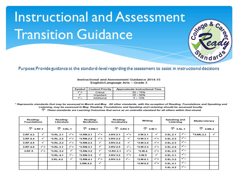 Purpose: Provide guidance at the standard-level regarding the assessment to assist in instructional decisions Instructional and Assessment Transition
