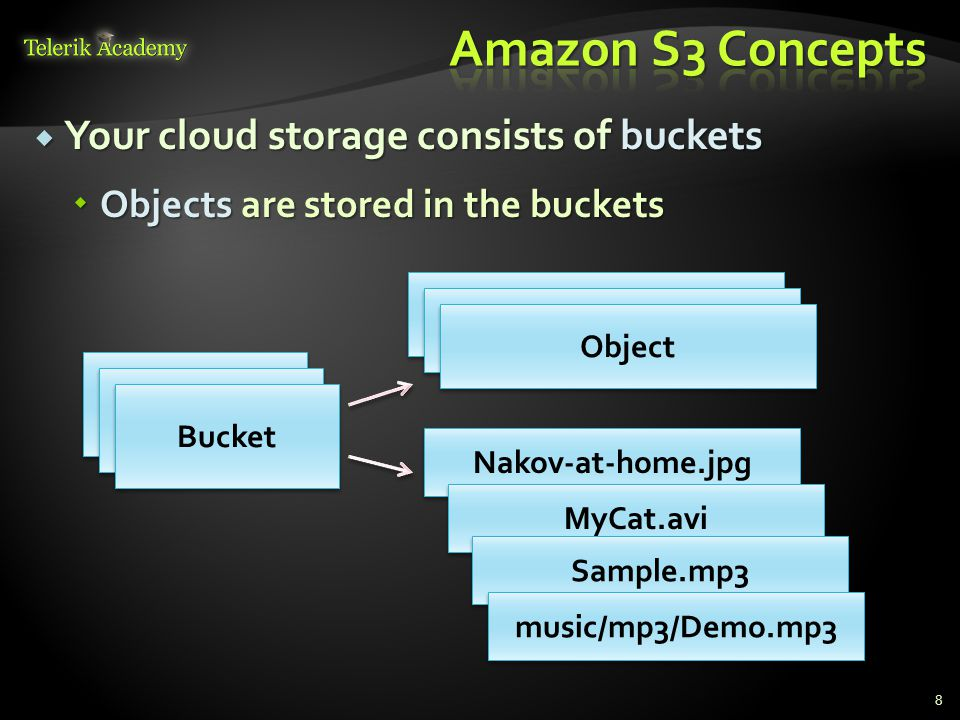  Amazon S 3 Pricing (as of August 2013)  http://aws.amazon.com/s3/pricing/ http://aws.amazon.com/s3/pricing/ 9 Standard Storage Reduced Redundancy Storage Glacier Storage First 1 TB / month$0.095 per GB$0.076 per GB$0.010 per GB Next 49 TB / month$0.080 per GB$0.064 per GB$0.010 per GB Next 450 TB / month$0.070 per GB$0.056 per GB$0.010 per GB Next 500 TB / month$0.065 per GB$0.052 per GB$0.010 per GB Next 4000 TB / month$0.060 per GB$0.048 per GB$0.010 per GB Over 5000 TB / month$0.055 per GB$0.037 per GB$0.010 per GB