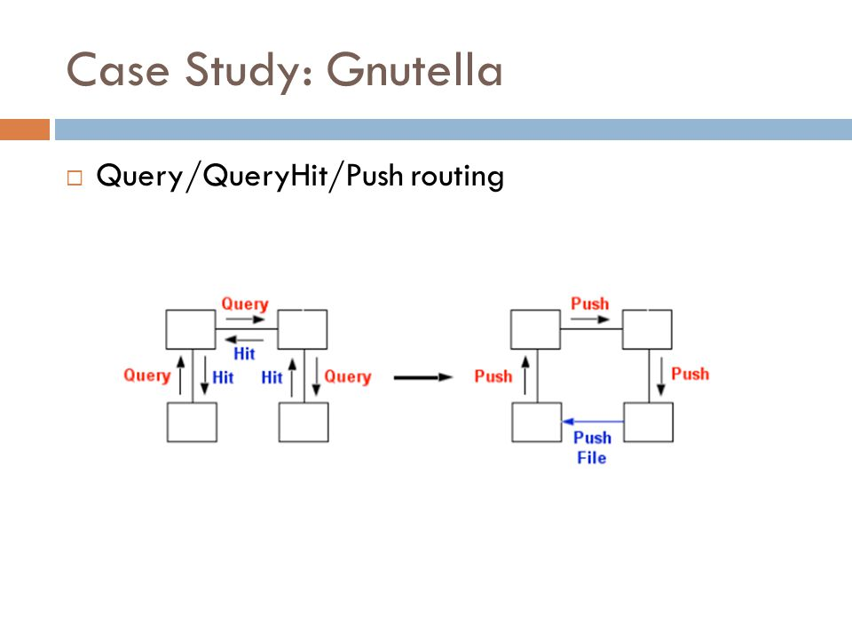 Case Study: Gnutella  Query/QueryHit/Push routing