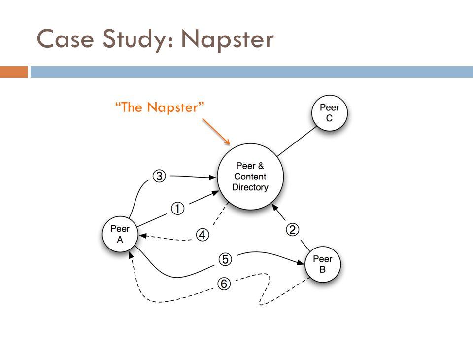 Case Study: Napster The Napster