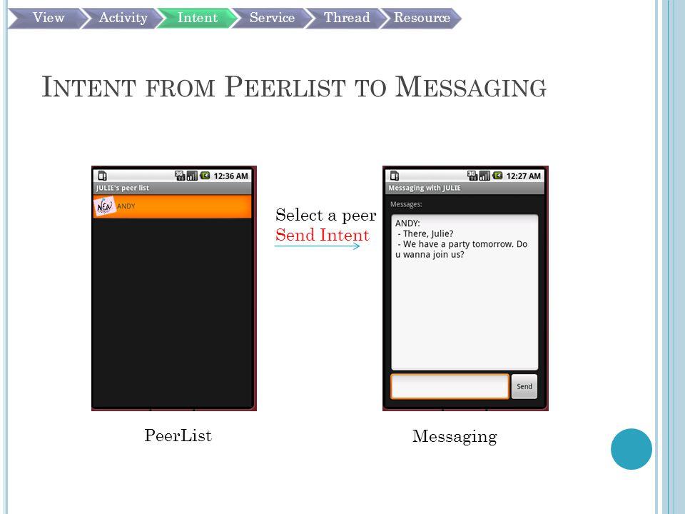 I NTENT FROM P EERLIST TO M ESSAGING PeerList Messaging Select a peer Send Intent ViewActivityIntentServiceThreadResource