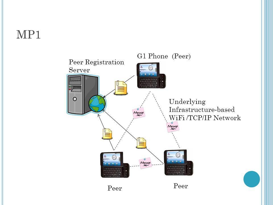 MP1 Underlying Infrastructure-based WiFi /TCP/IP Network G1 Phone (Peer) Peer Registration Server Peer