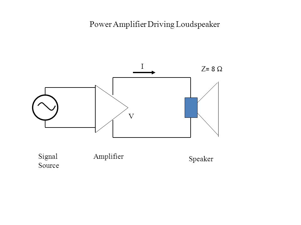 Power Amplifier Driving Loudspeaker V I Z = 8  AmplifierSignal Source Speaker