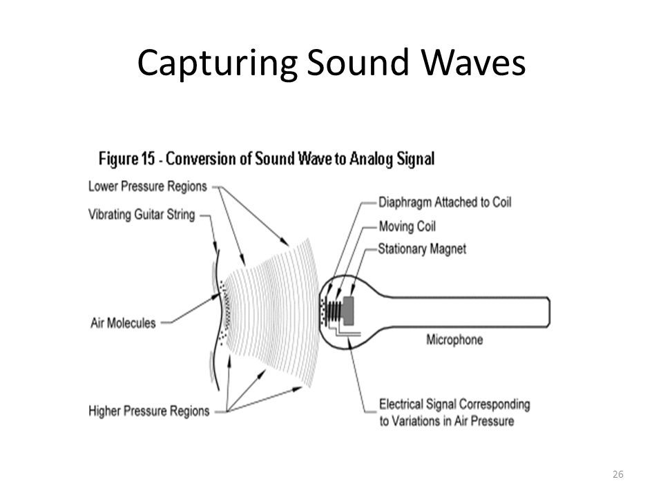 26 Capturing Sound Waves