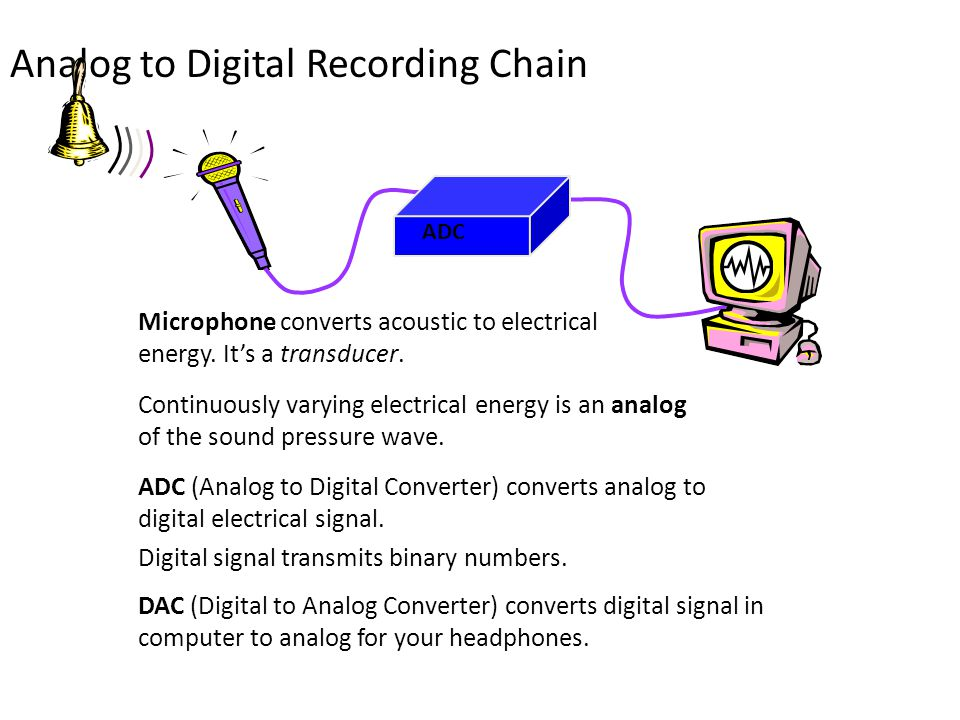 Analog to Digital Recording Chain ADC Continuously varying electrical energy is an analog of the sound pressure wave.