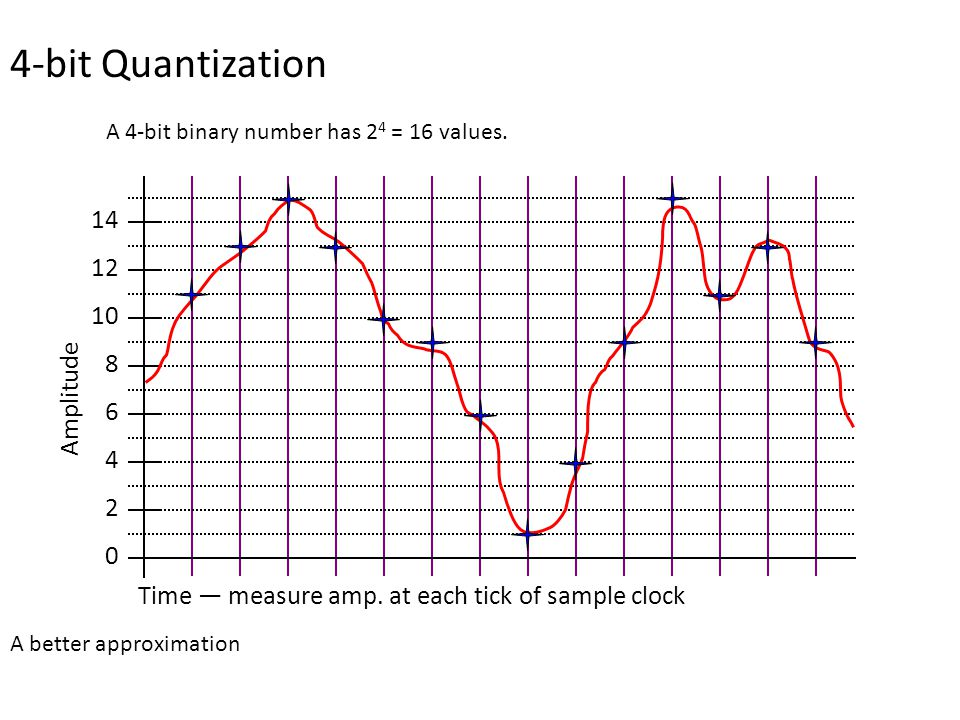 4-bit Quantization A 4-bit binary number has 2 4 = 16 values.