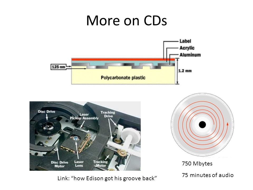 More on CDs 750 Mbytes 75 minutes of audio Link: how Edison got his groove back