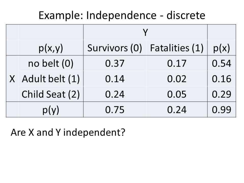 Example: Independence - discrete Are X and Y independent? Y p(x,y)Survivors (0)Fatalities (1)p(x) X no belt (0)0.370.170.54 Adult belt (1)0.140.020.16