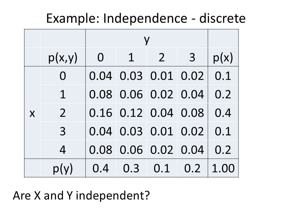 Example: Independence - discrete Are X and Y independent? y p(x,y)0123p(x) x 00.040.030.010.020.1 10.080.060.020.040.2 20.160.120.040.080.4 30.040.030