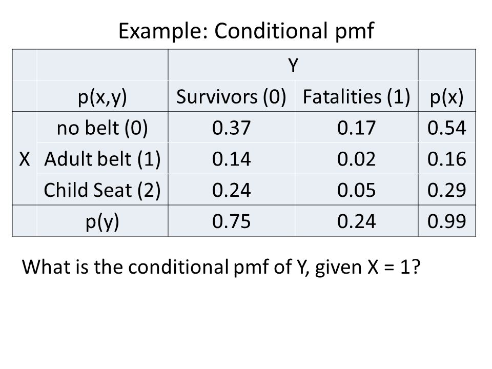 Example: Conditional pmf What is the conditional pmf of Y, given X = 1? Y p(x,y)Survivors (0)Fatalities (1)p(x) X no belt (0)0.370.170.54 Adult belt (
