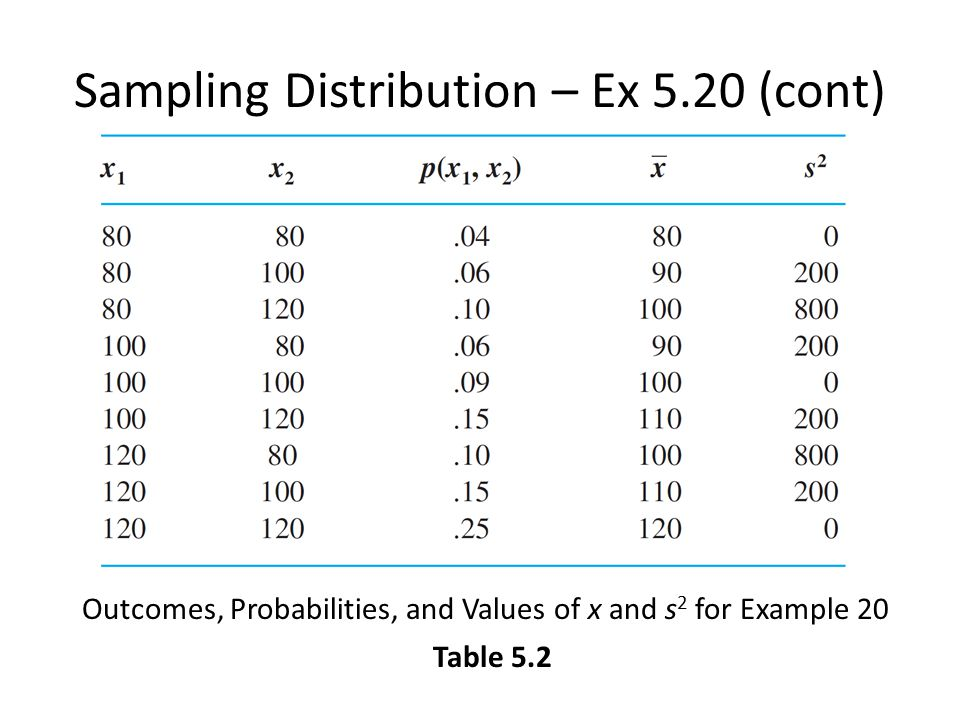 Sampling Distribution – Ex 5.20 (cont) Table 5.2 Outcomes, Probabilities, and Values of x and s 2 for Example 20
