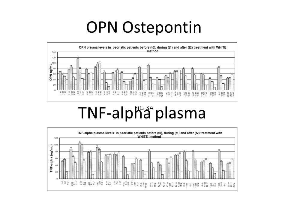 OPN Ostepontin FIG 3A TNF-alpha plasma