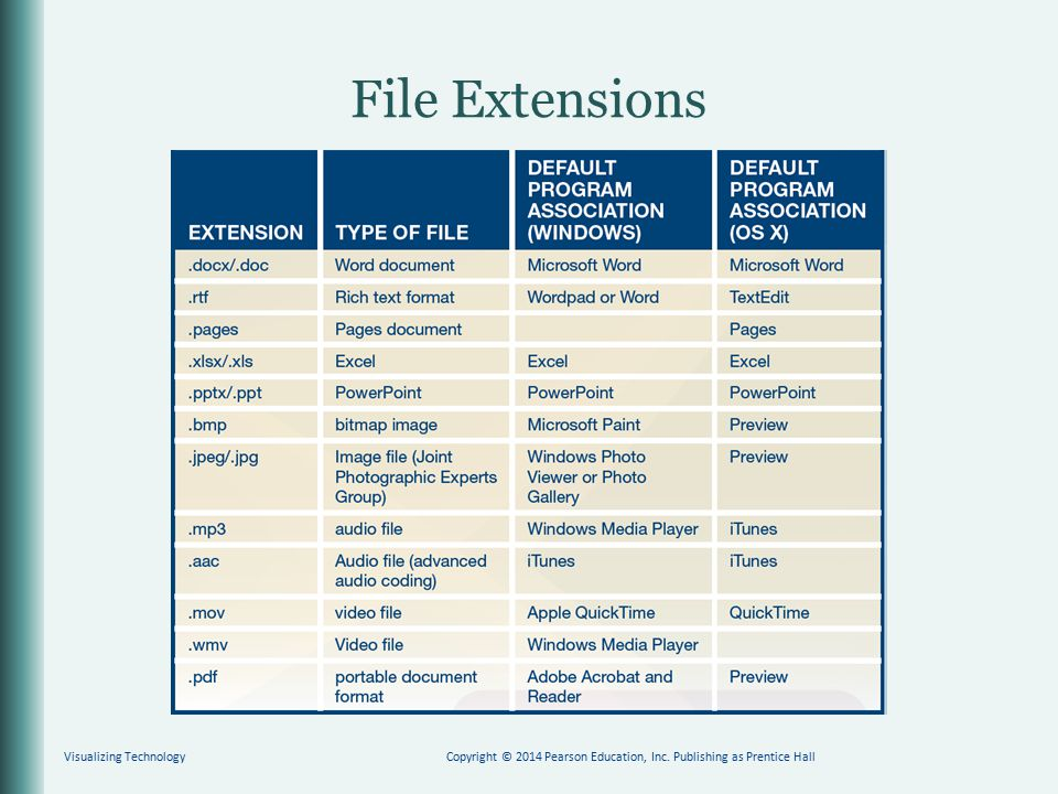 File Extensions Visualizing TechnologyCopyright © 2014 Pearson Education, Inc. Publishing as Prentice Hall