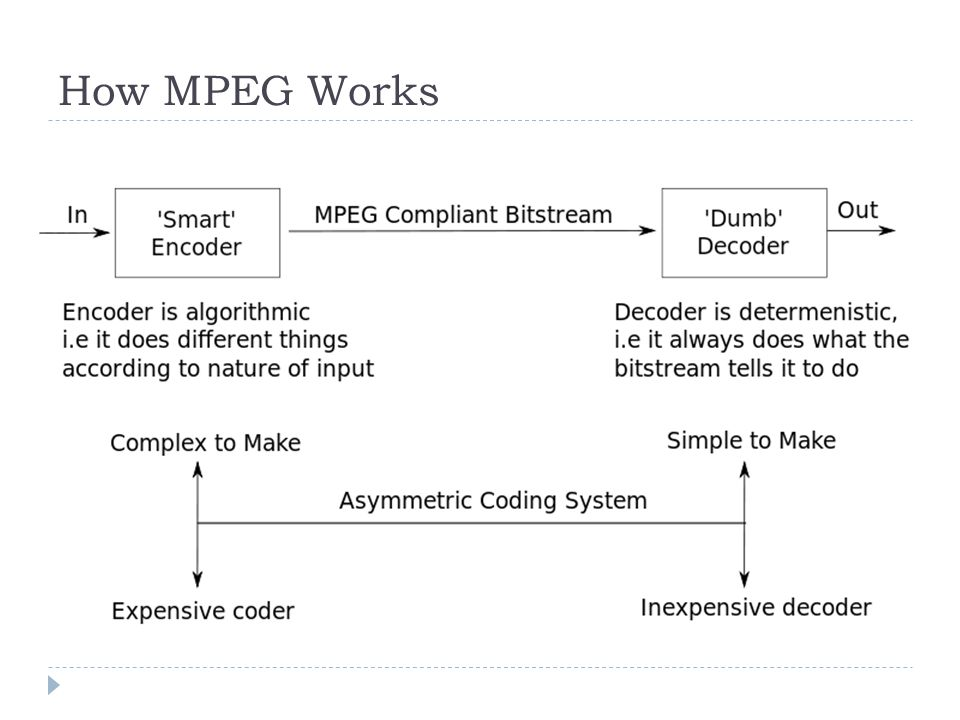 How MPEG Works