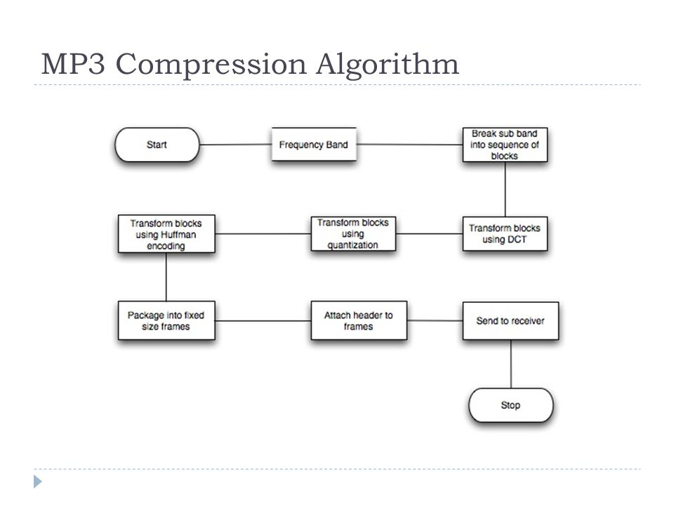 MP3 Compression Algorithm