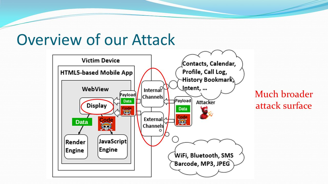 Overview of our Attack Much broader attack surface