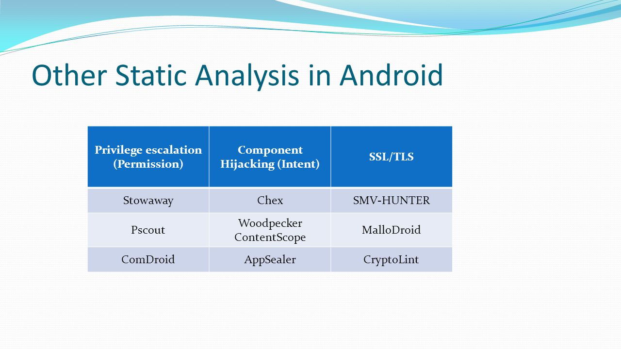 Other Static Analysis in Android Privilege escalation (Permission) Component Hijacking (Intent) SSL/TLS StowawayChexSMV-HUNTER Pscout Woodpecker Conte