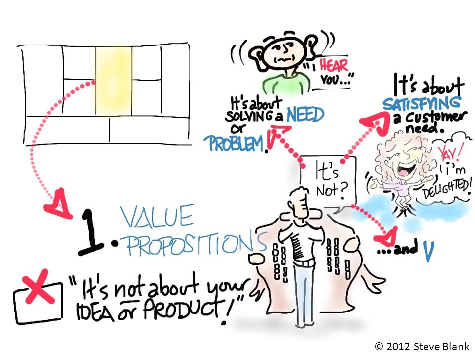 Value Proposition – Common Mistakes It's just a feature of someone else's product It's a nice to have instead of a got to have Not enough customers care