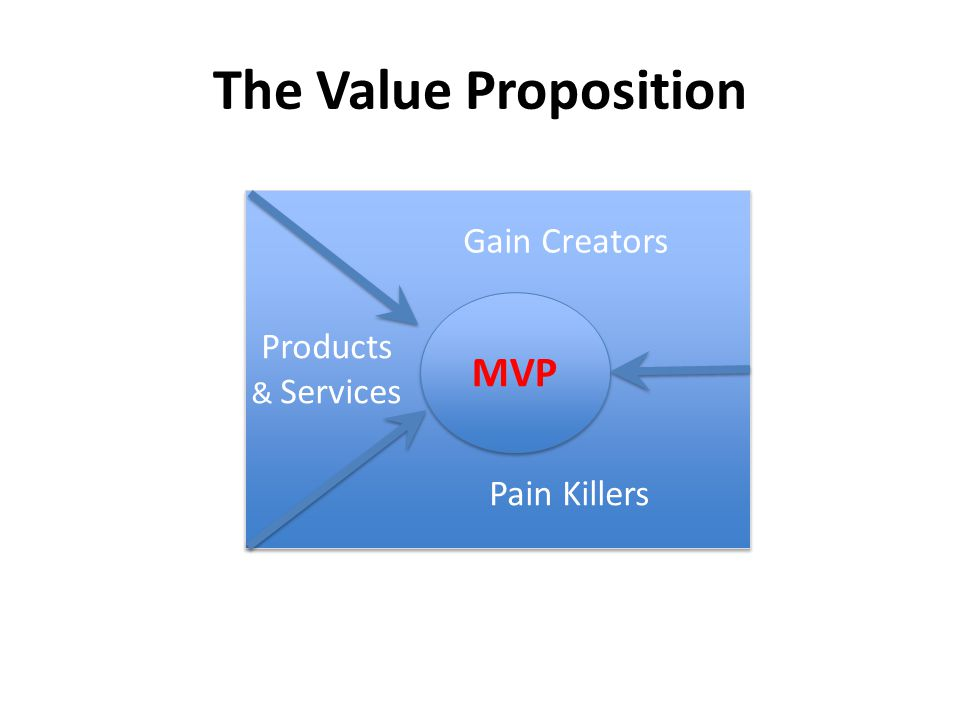 MVP Products & Services Gain Creators Pain Killers The Value Proposition