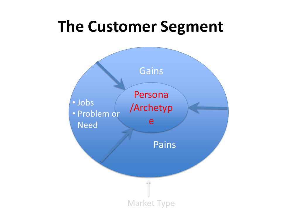 Persona /Archetyp e Jobs Problem or Need Gains Pains The Customer Segment Market Type