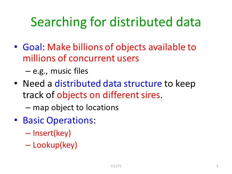 Searching Internet N1N1 N2N2 N3N3 N6N6 N5N5 N4N4 Publisher Key= title Value=MP3 data… Client Lookup( title ) .