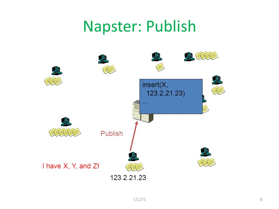 Napster: Search Where is file A? Query Reply search(A) --> 123.2.0.18 Fetch 123.2.0.18 CS 2717